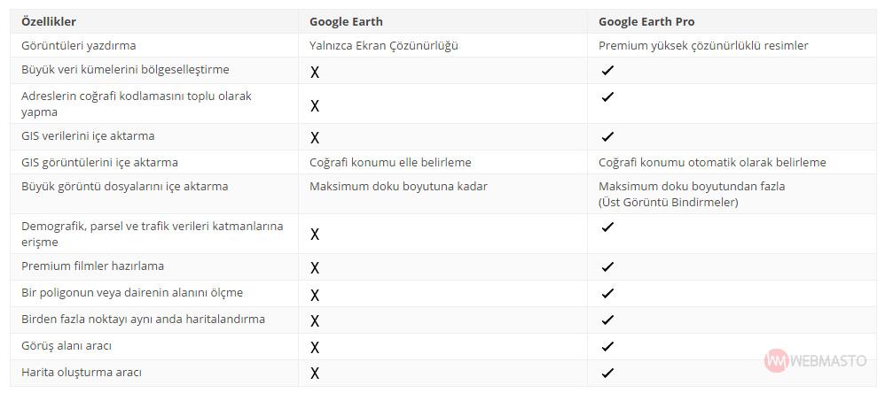 Google Earth ile Google Earth Pro arasındaki farklar