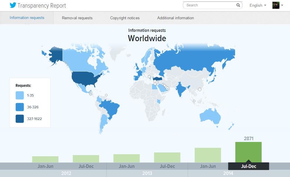 Twitter Şeffaflık Raporu 2014 - Bilgi Talepleri