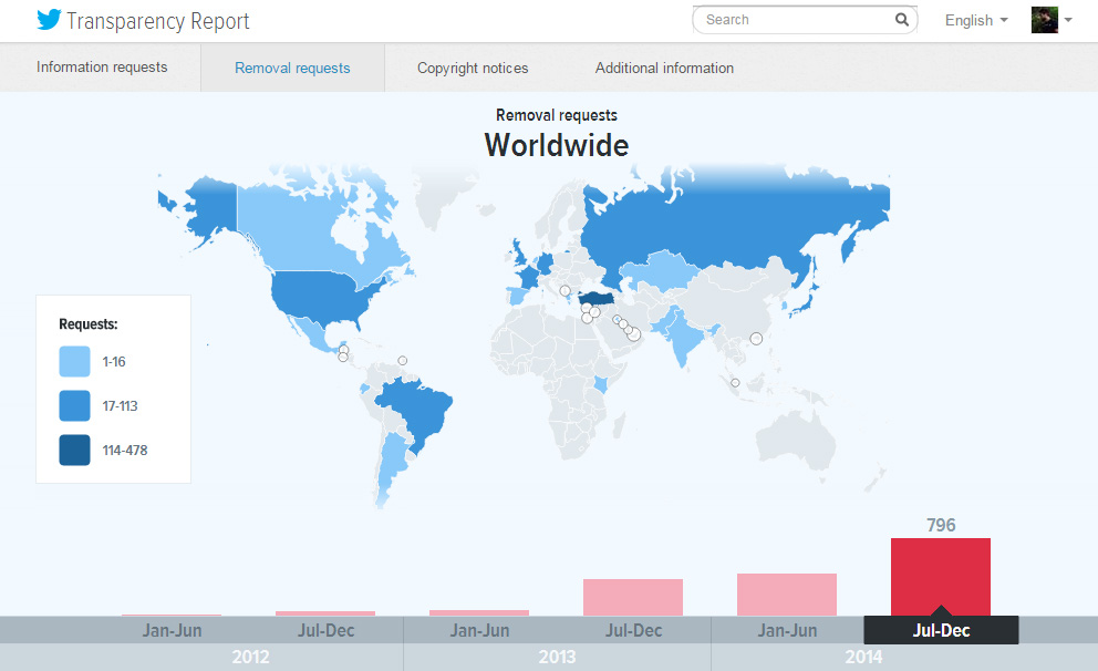 Twitter Şeffaflık Raporu 2014 - Kaldırma Talepleri