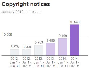 Twitter Şeffaflık Raporu 2014 - Telif Hakkı Bildirimleri