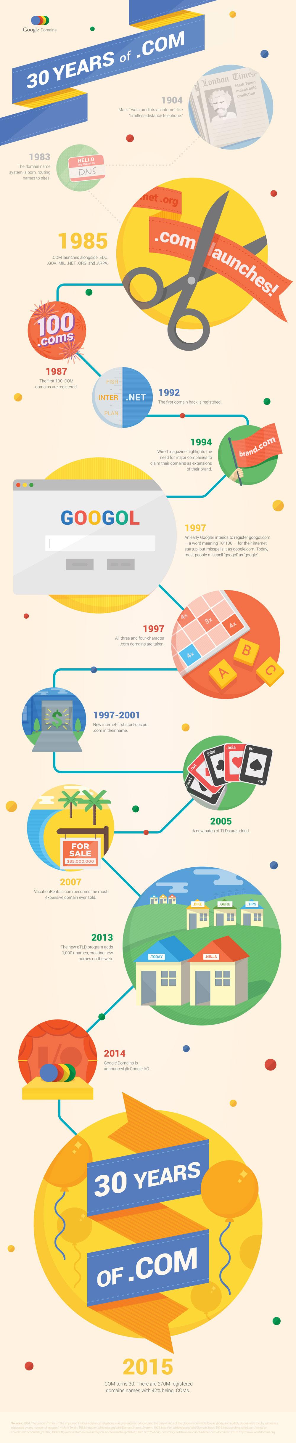 COM Uzantısının 30 Yılı (infografik: Google)