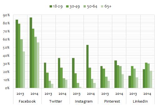 Sosyal medya yaş grupları 2013-2014