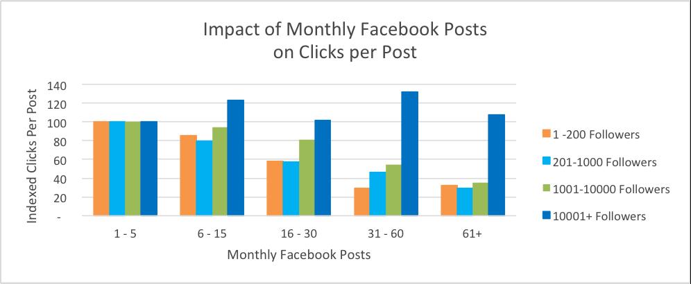 Facebook paylaşım sıklığı grafiği - HubSpot