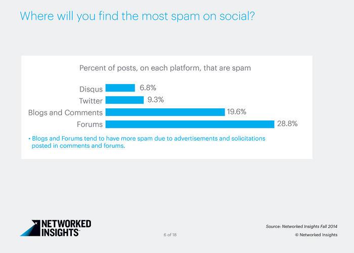 Spam içeriklerin en fazla olduğu mecralar