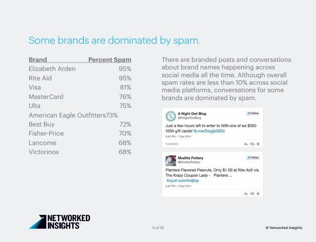 Twitter  - Spamdan etkilenen markalar