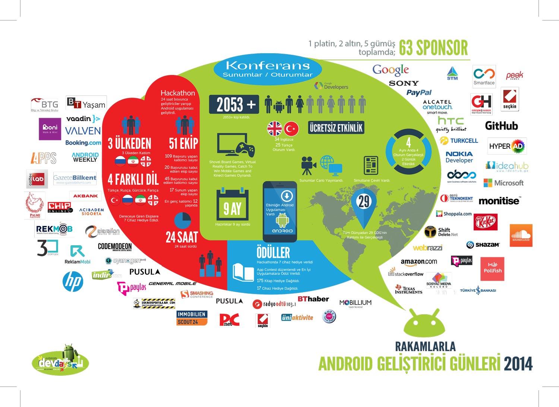 Rakamlarla Android Geliştirici Günleri (2014)