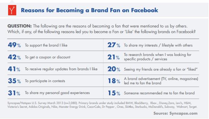 Facebook psikolojisi - sayfaları neden beğeniyoruz (Syncapse)