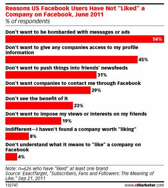 Facebook psikolojisi - sayfaları neden beğenmiyoruz (eMarketer)