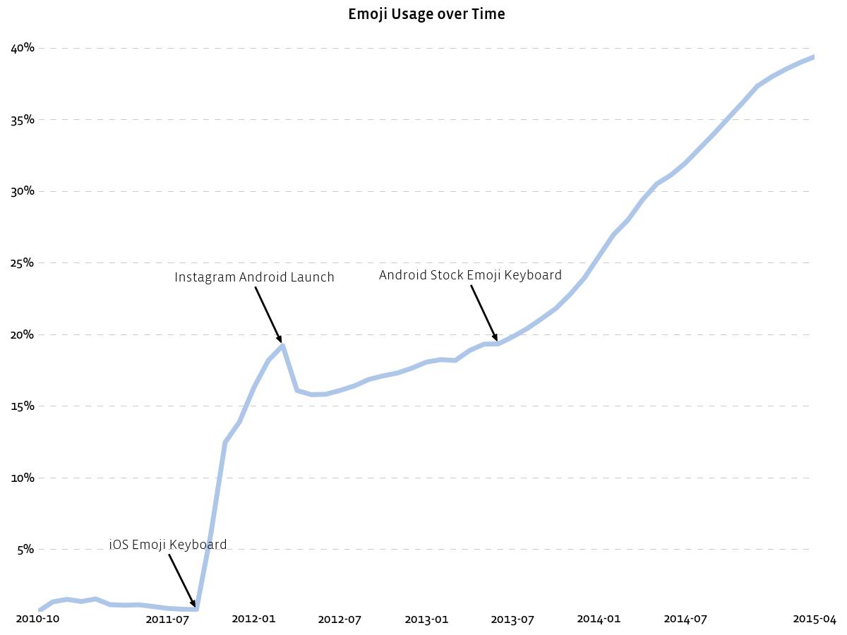 Özellikle iOS'a gelen emoji desteği ile birlikte, Instagram'daki emoji kullanımının nasıl artış gösterdiğini grafikte görmek mümkün.