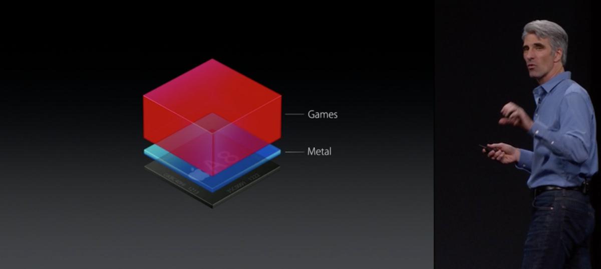 OS X El Capitan - Metal 3D API