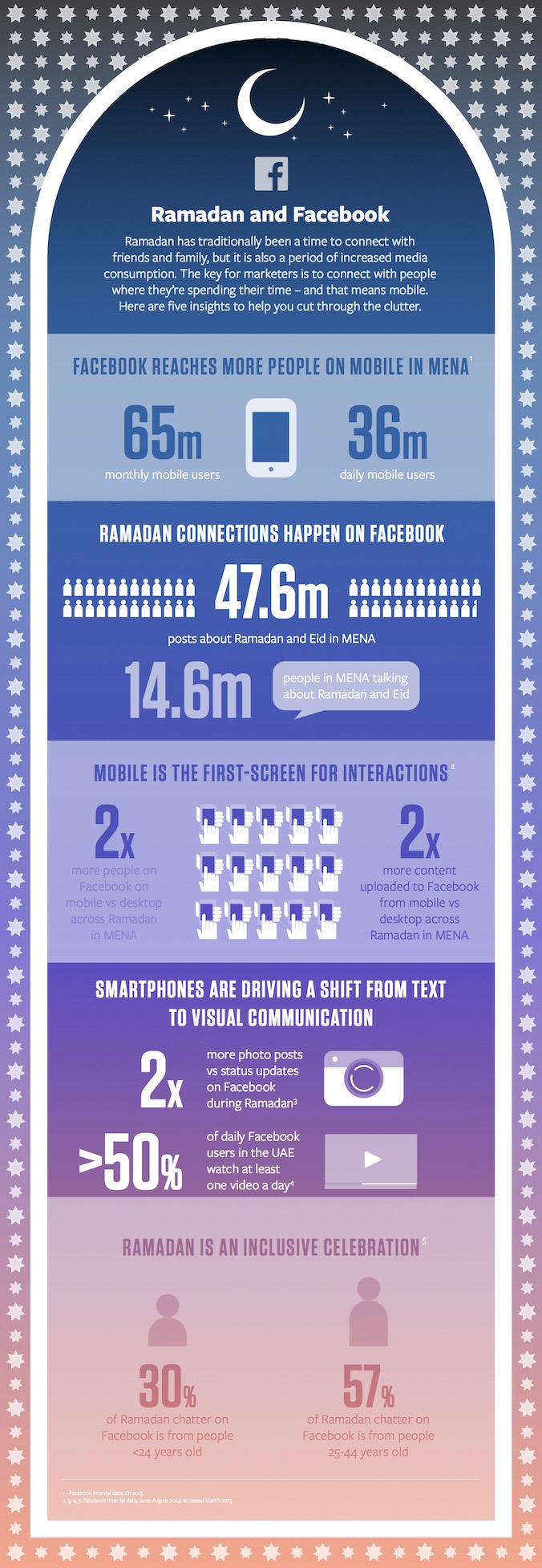 Ramazan ve Facebook