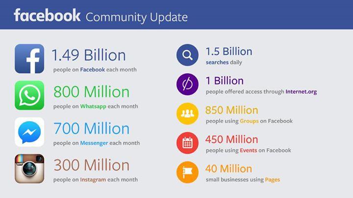 Facebook 2015 ikinci çeyrek sonuçları