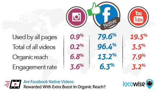 Facebook, YouTube Instagram video erişim istatistikleri