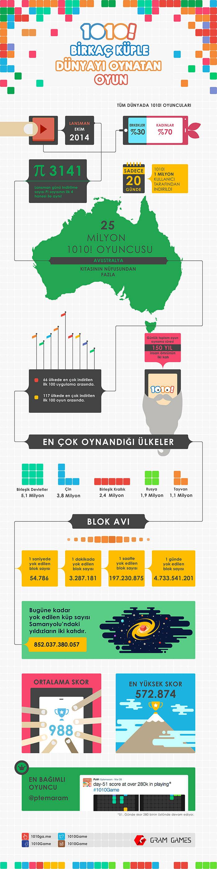 Gram Games / 1010! infografik
