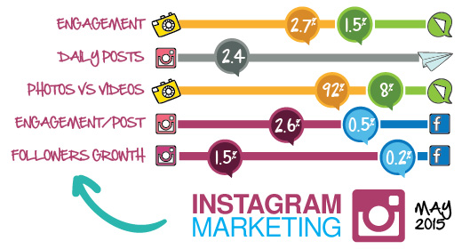 Instagram etkileşim oranları