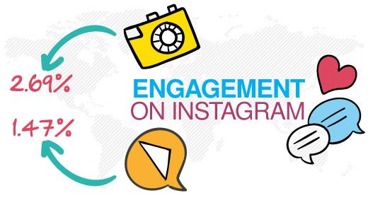 Instagram fotoğraf ve video etkileşim oranları