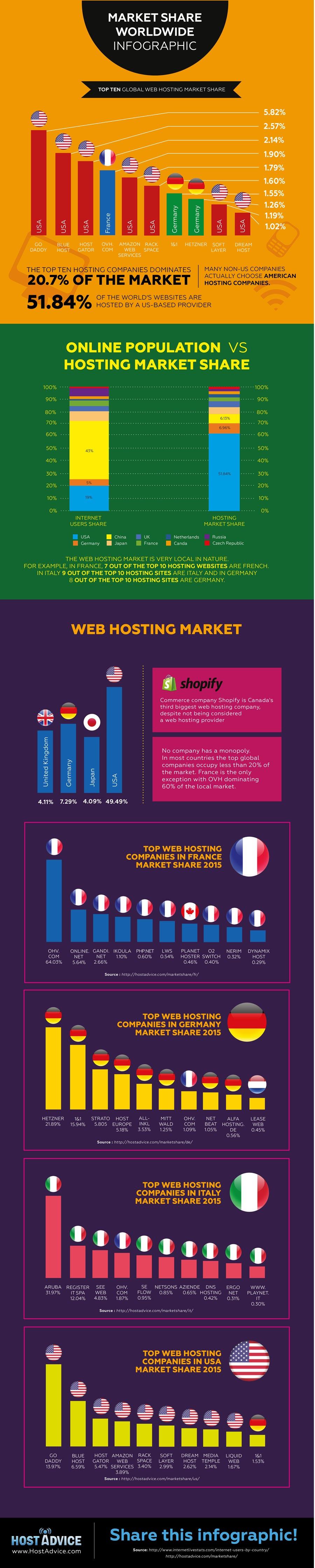 Web Hosting Pazar Payları 2015 (Küresel)