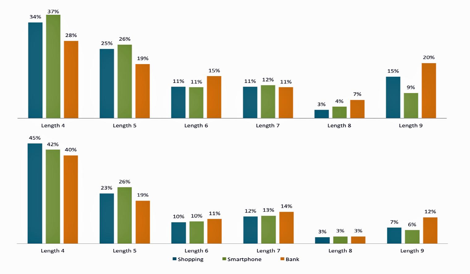 ALP uzunluk verileri