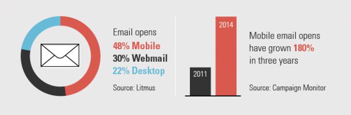 Cihazlara göre e-posta kullanım istatistikleri