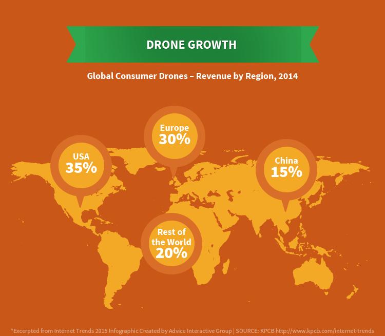 Drone kullanımı istatistikleri