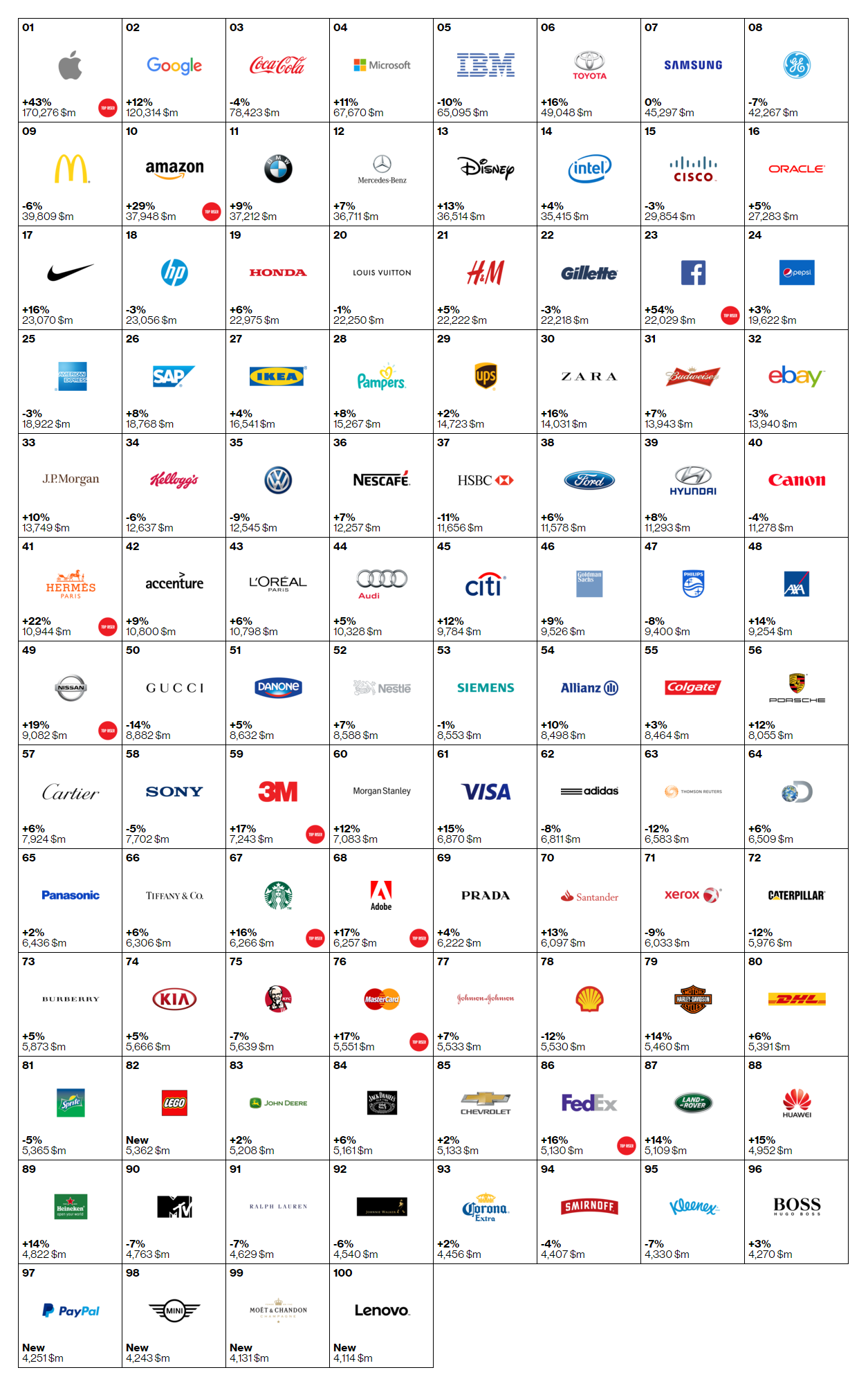 Dünyanın en değerli 100 markası - Kaynak: Interbrand