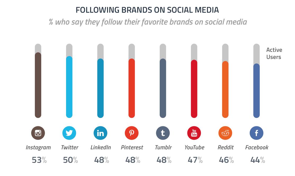 sosyal-medya-marka-takibi-istatistikleri