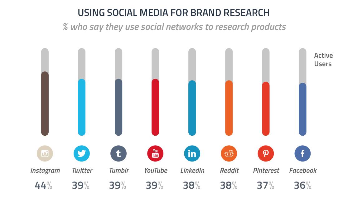 sosyal-medya-urun-arastirmasii-istatistikleri