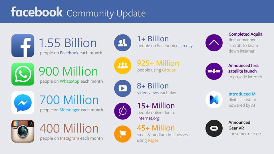 Facebook 2015 Üçüncü Çeyrek raporu