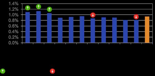 Facebook tıklanma oranı vs karakter sayıları