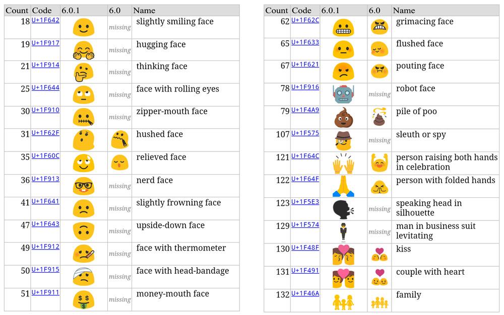 Android 6.0.1 emoji