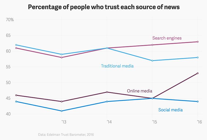 Haber Kaynaklarına Olan Güven Yüzdesi Grafiği