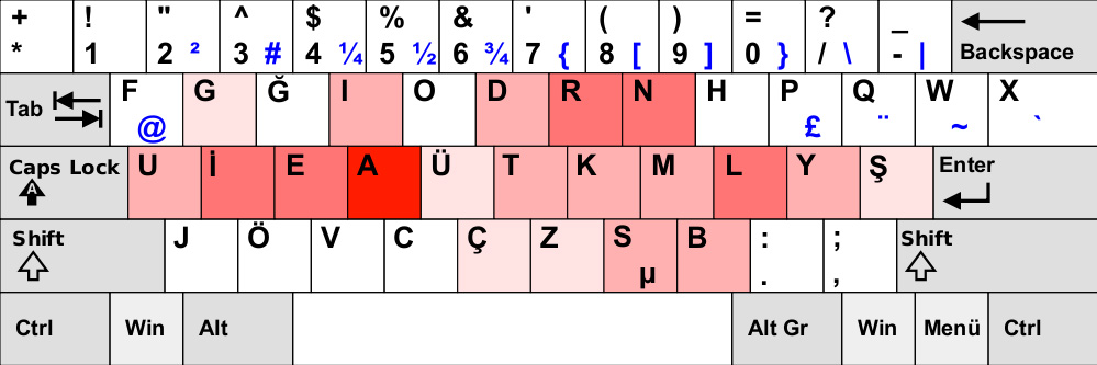 F klavye sık kullanılan tuşlar