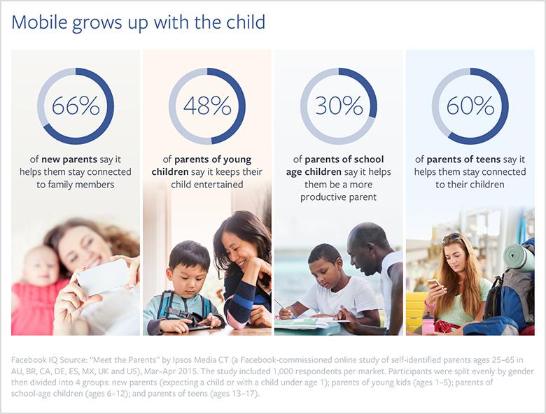 Facebook mobil anne-baba istatistikleri