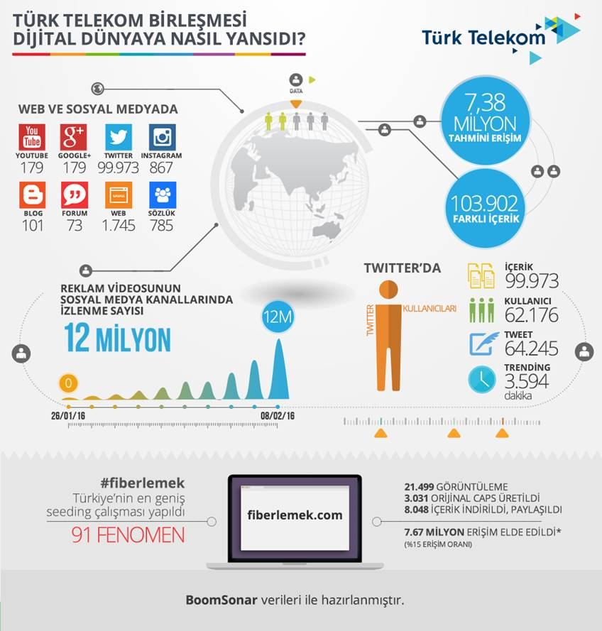 Türk Telekom infografik