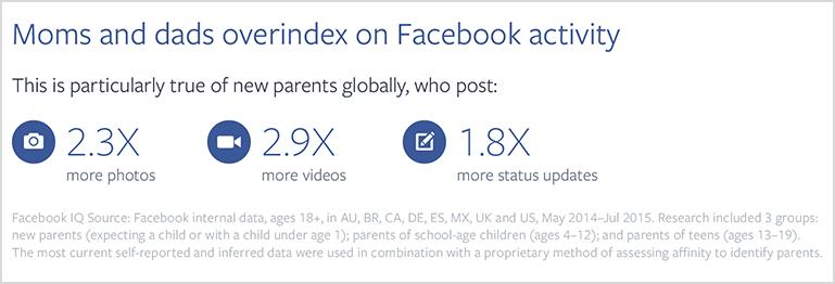Facebook Anne-Baba İstatistikleri