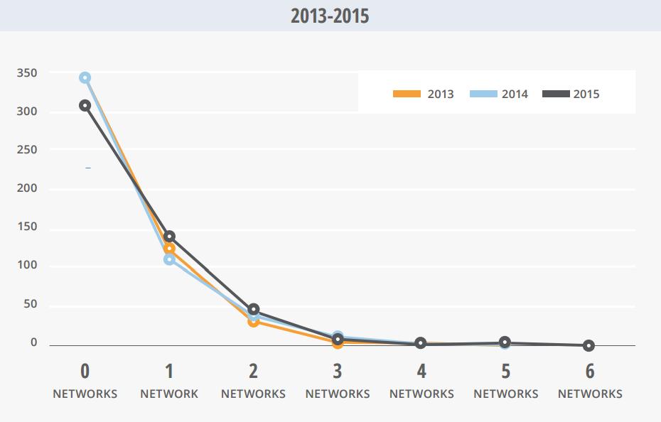 2013-2015-ceo-sosyal-medya-platformlari