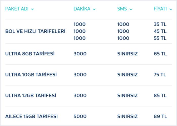 Türk Telekom 4.5G Tarifeleri 2016