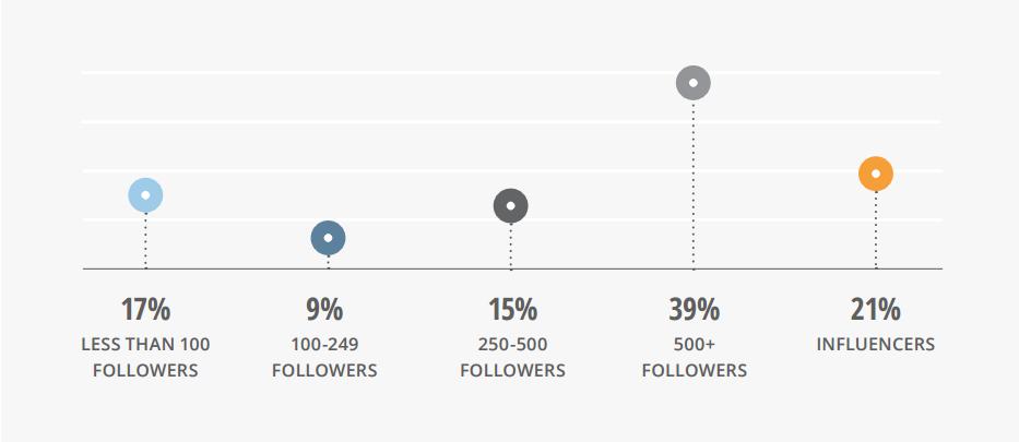 f500-ceo-linkedin-takipcileri