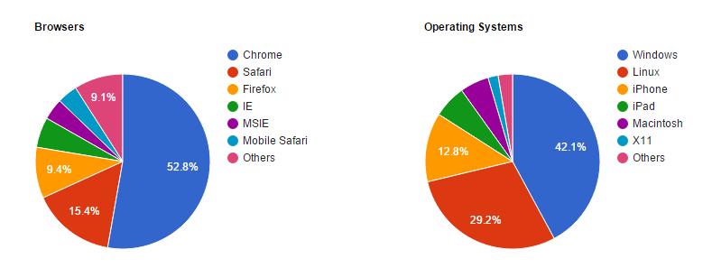 Google Fonts istatistikler