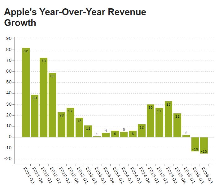 Apple-yillik-gelir-istatistikleri