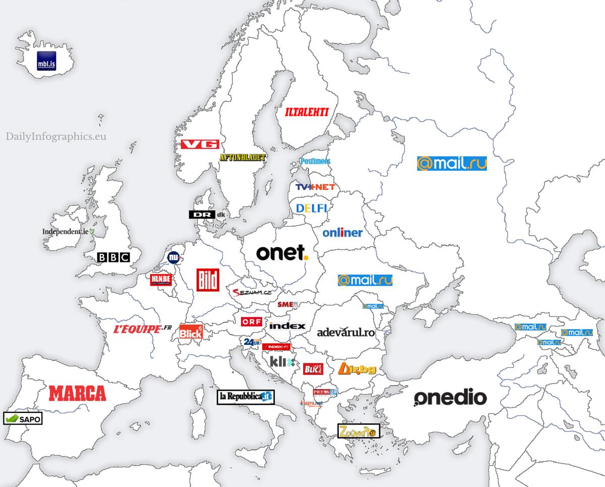 Dünyanın en popüler haber siteleri