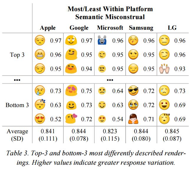 En fazla yanlış anlaşılan emojiler