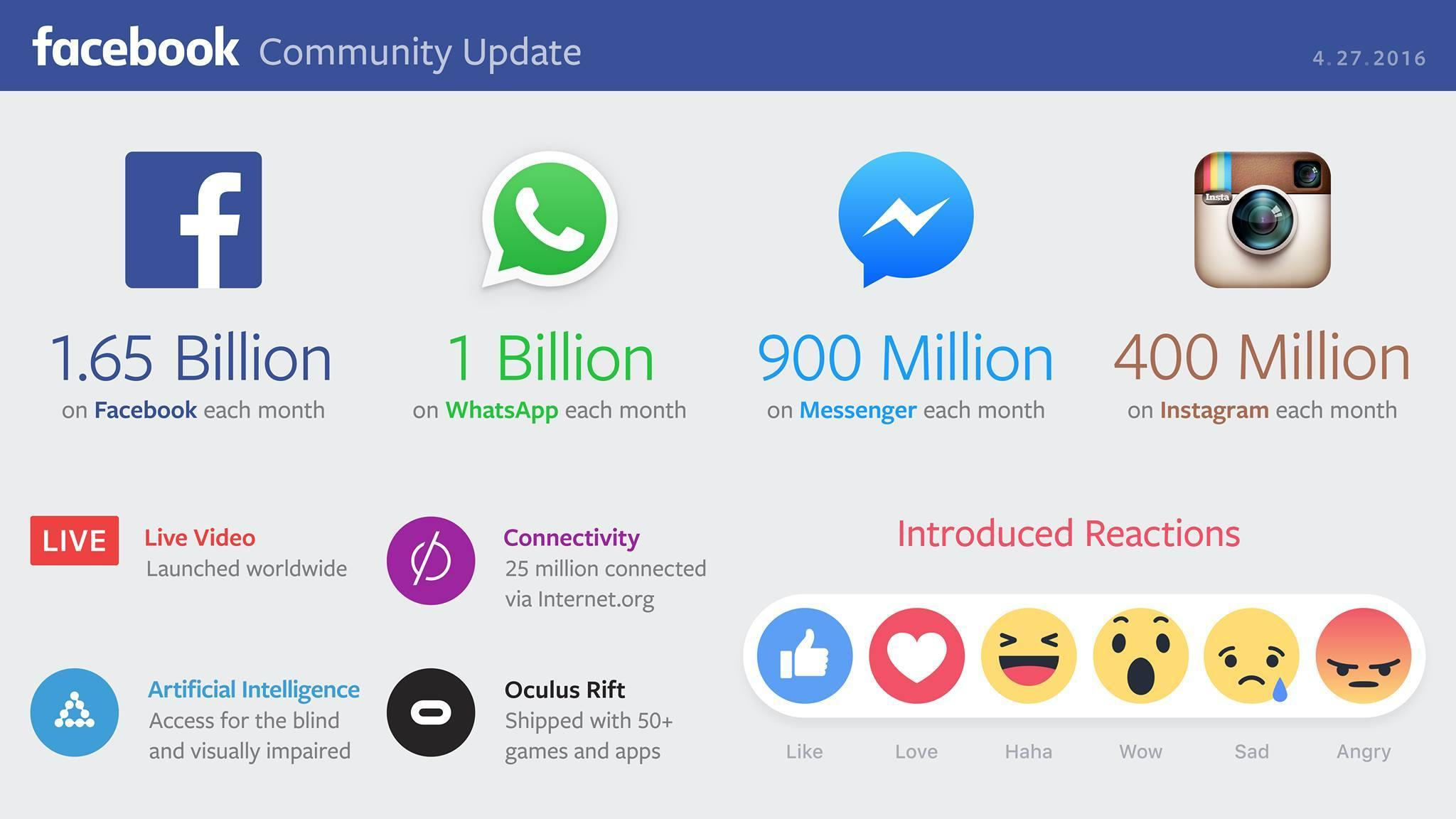 Facebook WhatsApp Instagram Messenger 2016 istatistikleri