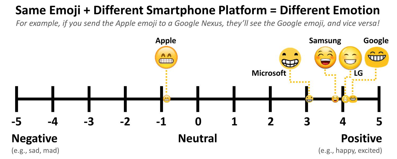 Farklı cihazlarda emoji farklılıkları