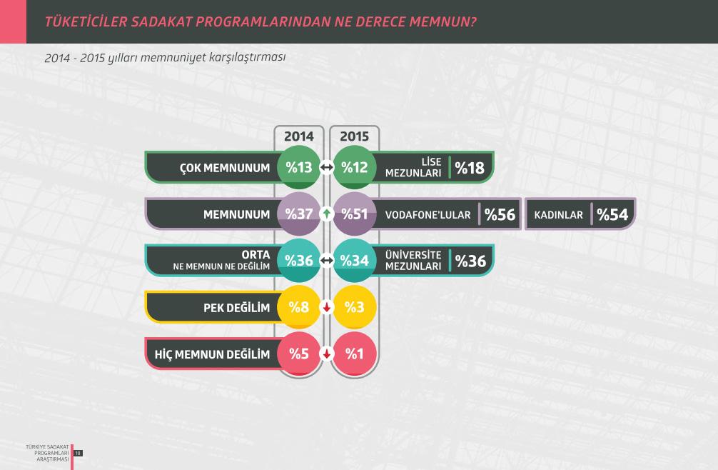 Türkiye Sadakat Programları Araştırması 2015 Memnuniyet Karşılaştırması