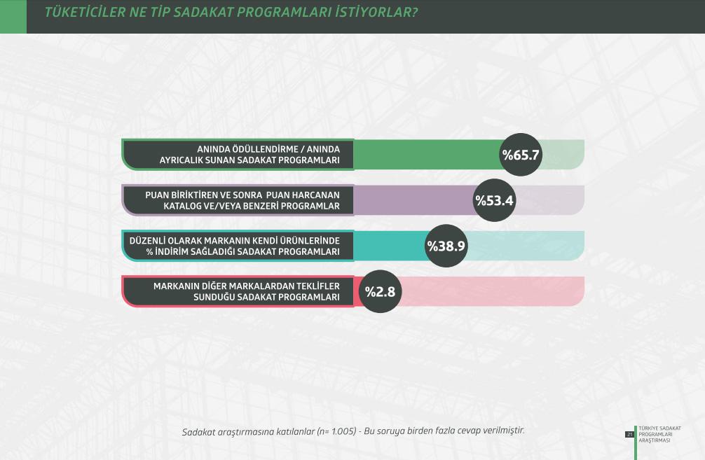Türkiye Sadakat Programları Araştırması 2015 Program Tipleri