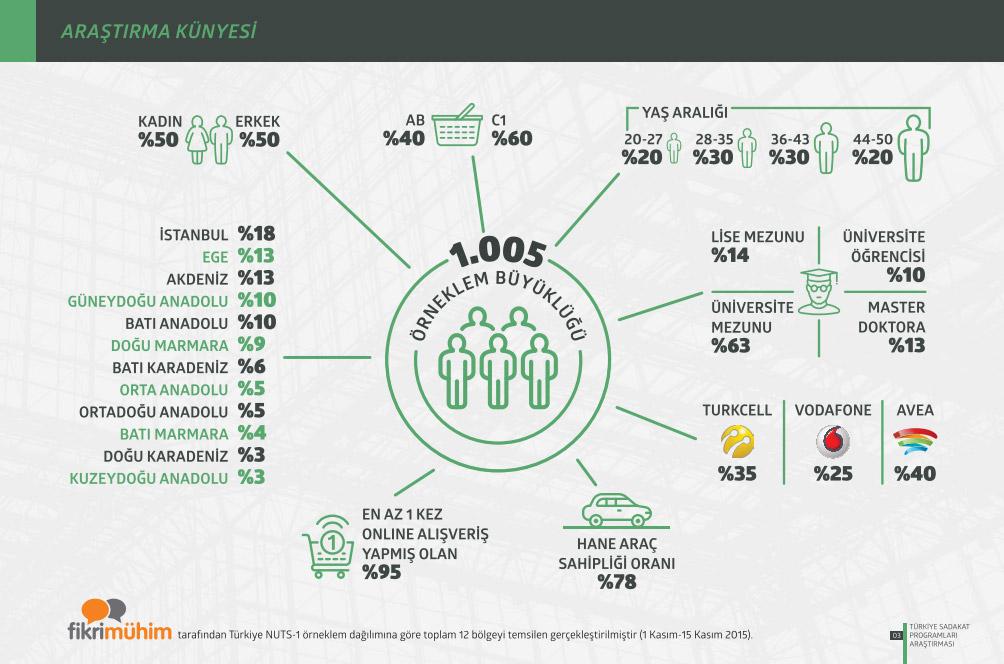 Türkiye Sadakat Programları Araştırması 2015 Araştırma Künyesi