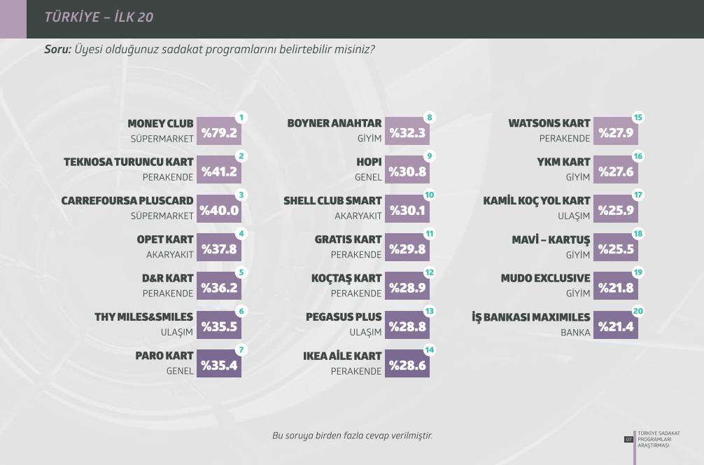 Türkiye Sadakat Programları Araştırması 2015 En Çok Tercih Edilen Sadakat Programları