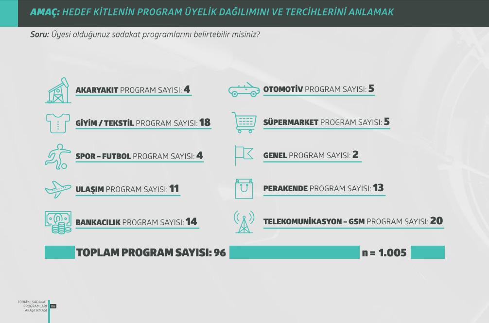 Türkiye Sadakat Programları Araştırması 2015 En Çok Tercih Edilen Sektörler