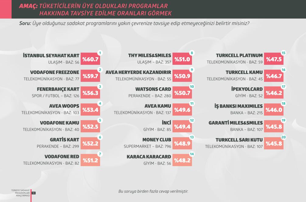 Türkiye Sadakat Programları Araştırması 2015 Tavsiye Skorları